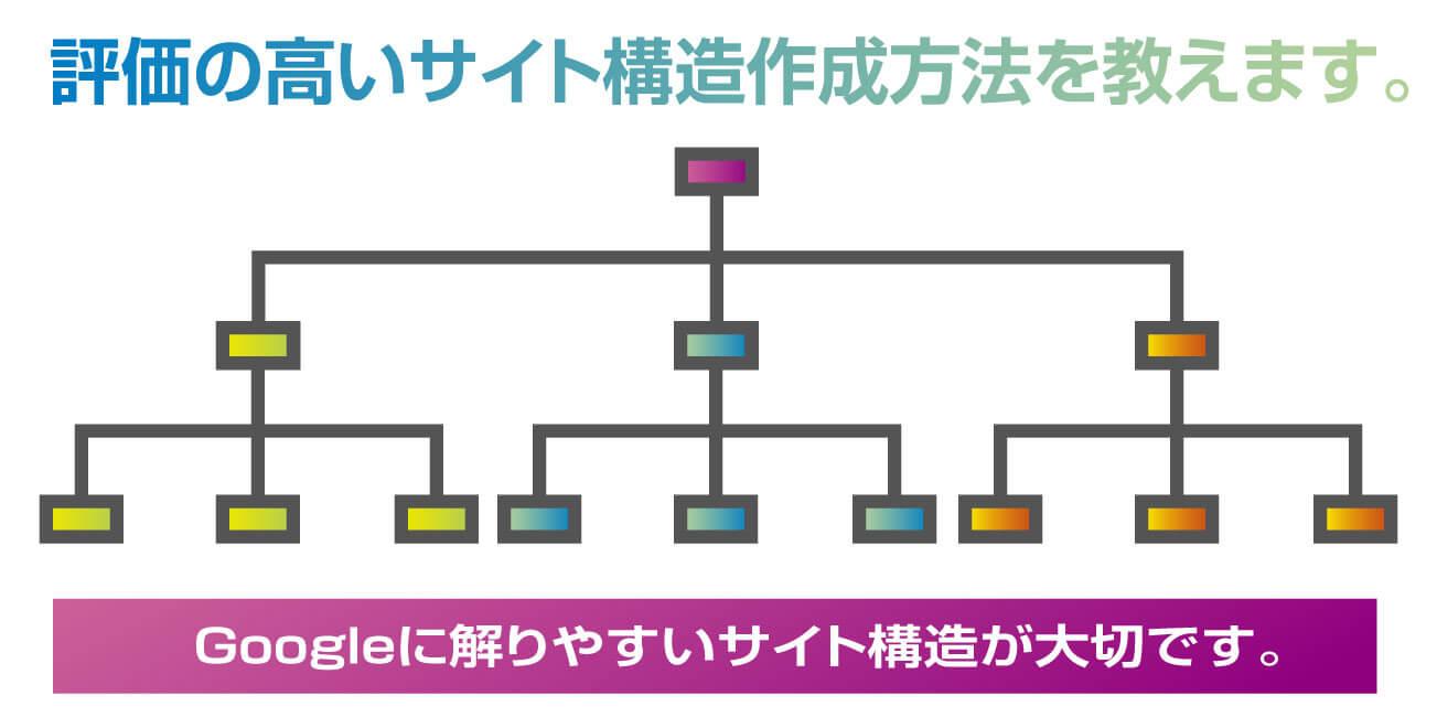 サイト構造の作成
